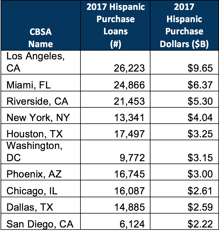 Table 1. 2017 Top 10 MSAs by Hispanic Purchase Dollars