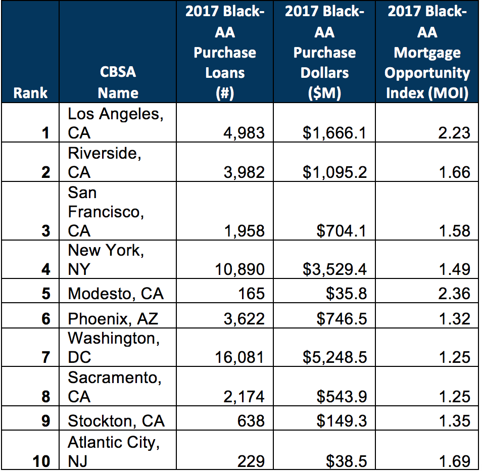 Table 2. 2017 Top 10 MSAs by Black:African American Purchase Dollars and MOI