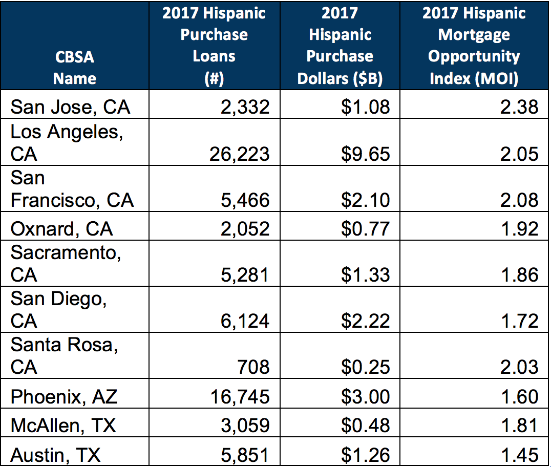 Table 2. 2017 Top 10 MSAs by Hispanic Purchase Dollars and MOI