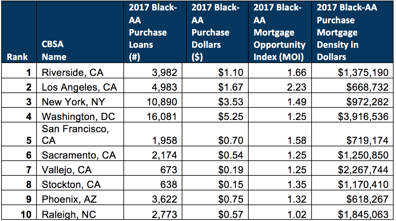 Table 3. 2017 Top 10 MSAs by Black/African American Purchase Dollars, MOI, and PMD