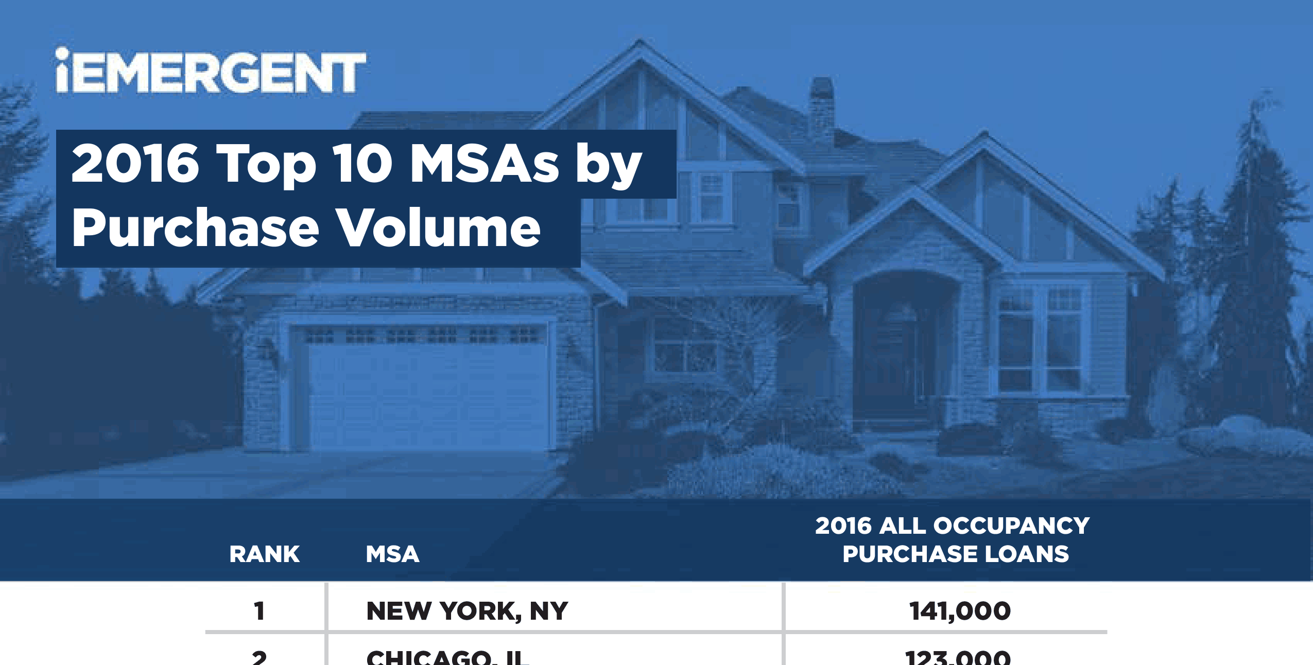 2016 Top 10 MSAs by Purchase Volume