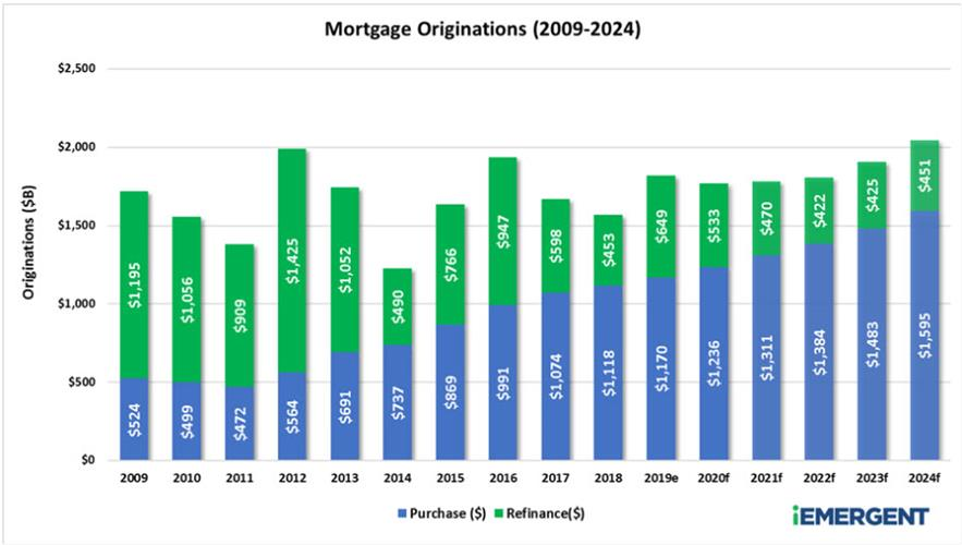 2009-2024 Mortgage Originations - iEmergent