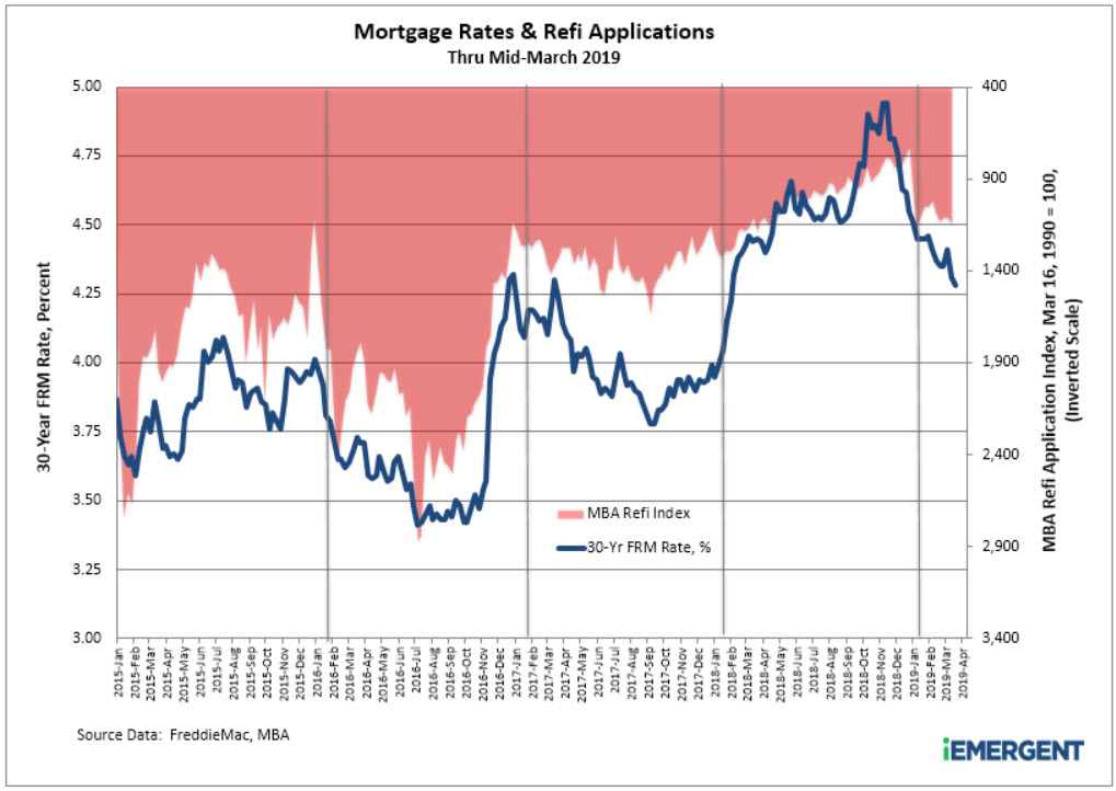 mortgage rates-refi applications-through March 2019