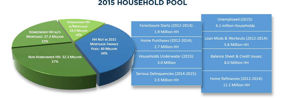 2015 Mortgage Pool