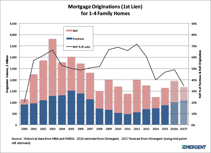 2017-2018 Mortgage Origination Forecast