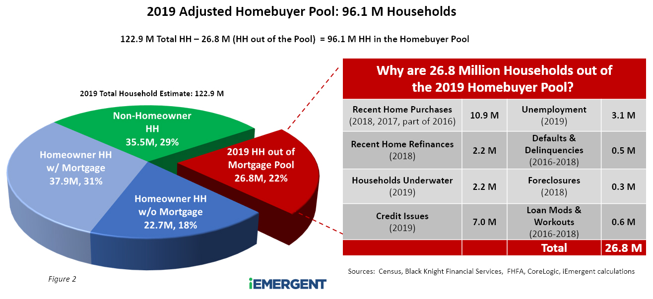2019 Adjusted Homebuyer Pool Final
