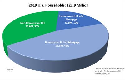 2019 Households by HO Status Final