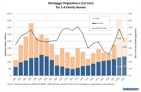iEmergent 2000-2021 Mortgage Originations Chart