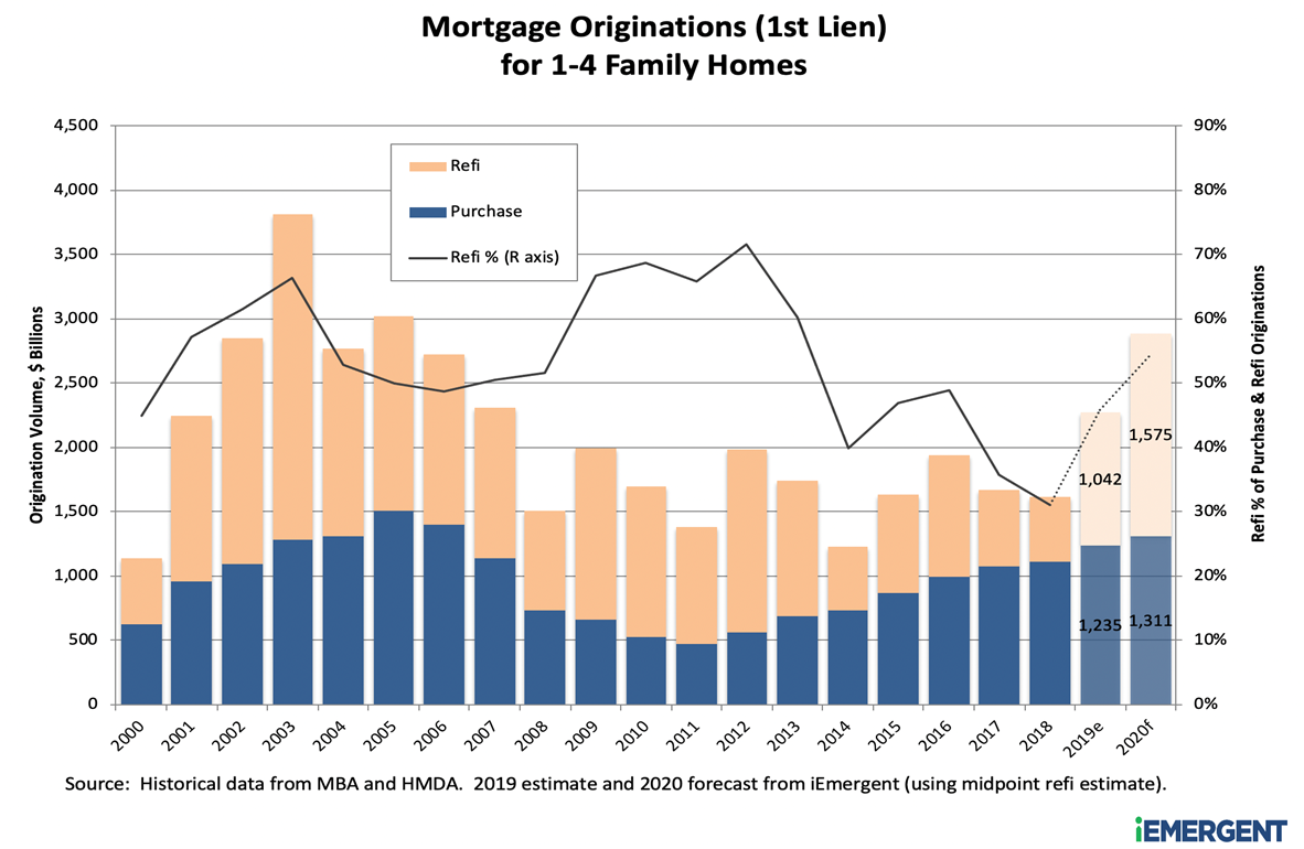 2005-2021 Mortgage Originations - iEmergent