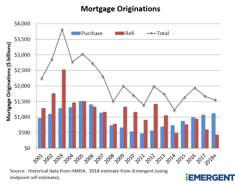 Total Mortgage Originations through 2018