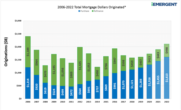 2015-2022 Mortgage Originations
