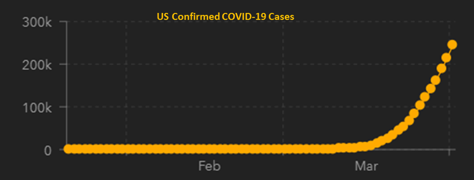 COVID Confirmed Cases 4.3.2020