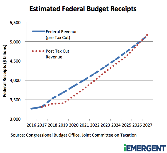 Federal Budget Receipts