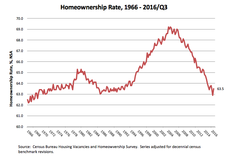Growth of Households vs. Homeowners