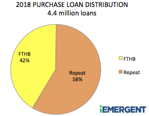 iEmergent FTHB Distribution