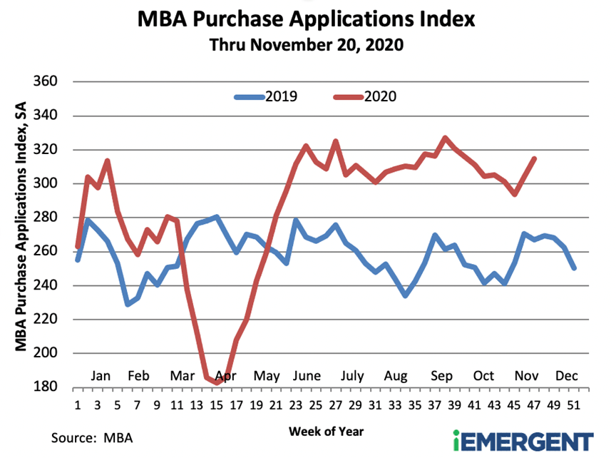 MBA Applications Index December 2020