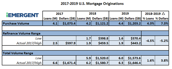 2017-2019 Mortgage Forecast